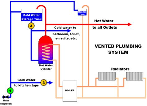 Cold Water Systems Plumbing by Where To Locate An Electronic Water Descaler