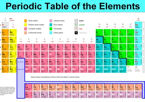 Periodoc Table by Everyday Science Peridic Table