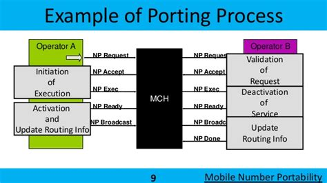mobile number portability mobile number portability mnp