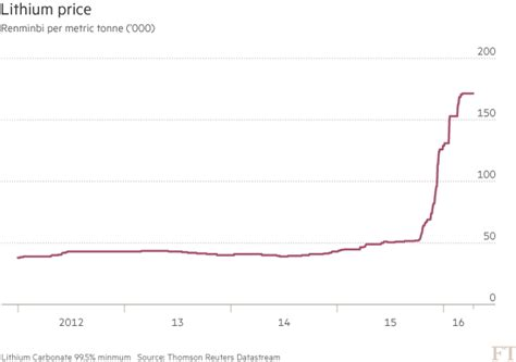 The Personal Mba Price Something Higher Compare Value by Lithium Price On The Rise Ft Data