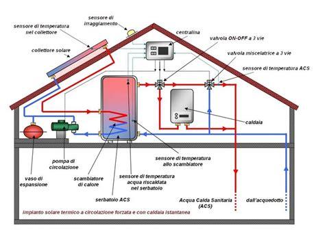 costo metano casa scelta per riscaldamento casa riscaldamento per la casa