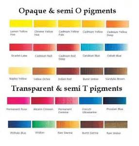opaque color translucent pigments and opaque pigments in science