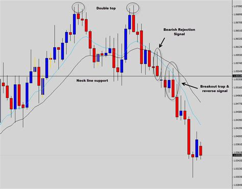 v pattern trading the common forex candlestick patterns