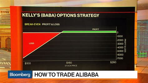 alibaba options benchmark mp kevin kelly s options strategy for alibaba