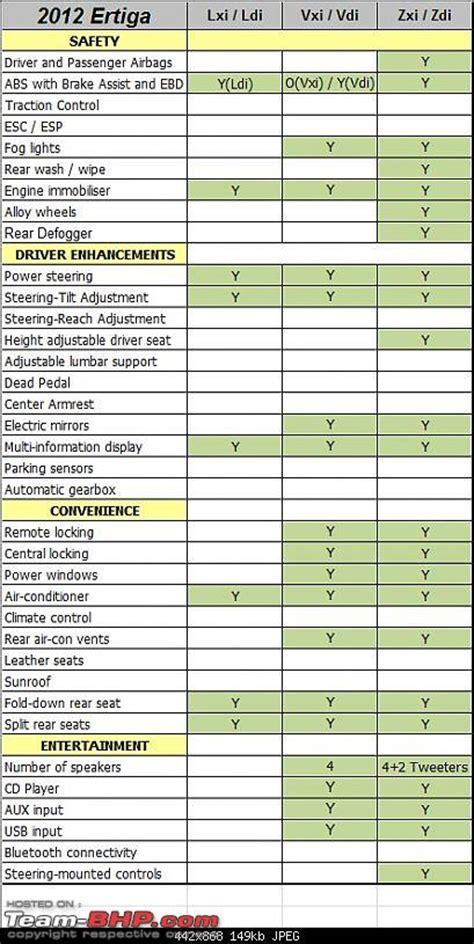 Maruti Suzuki Price List Ertiga Price Team Bhp 2014 Autos Post
