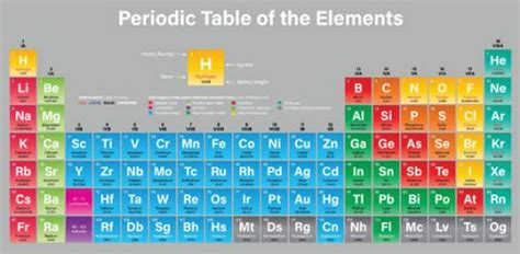 Periodic Table Elements Quiz by 20 Elements In The Periodic Table Proprofs Quiz