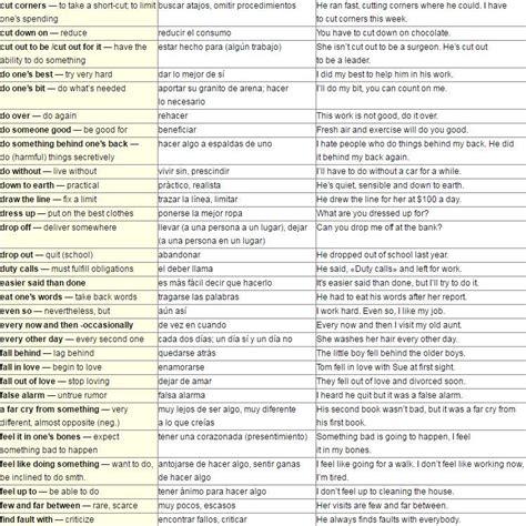 oraciones con utiles apexwallpapers com ingles 3 350 frases 250 tiles en una conversaci 243 n ciencia