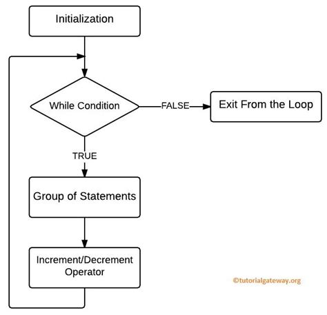 flowchart while loop flowchart for while loop sle programs ratelco