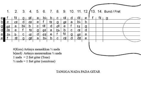 cara bermain gitar nada dhruva com cara mudah belajar bermain gitar