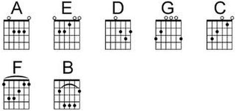 tutorial chord gitar demi waktu belajar chord dasar gitar dengan cepat dan tepat