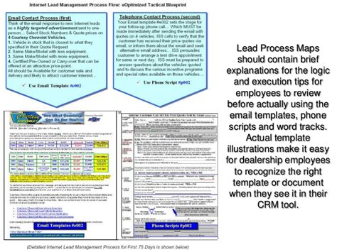 car dealer email templates battle plan growing your bdc and sales