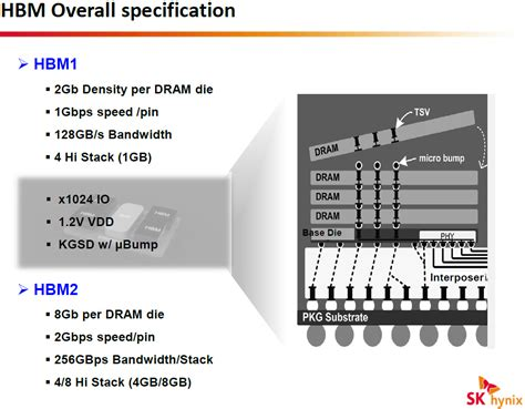 high density vs low density ram nvidia unveils pascal specifics up to 16gb of vram 1tb