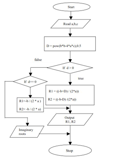 flowchart of quadratic equation computer programming lab notes write a c program to find