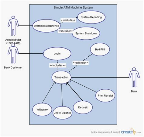 best photos of visio use case template visio uml use
