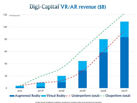 vr bank saale after mixed year mobile ar to drive 108 billion vr ar
