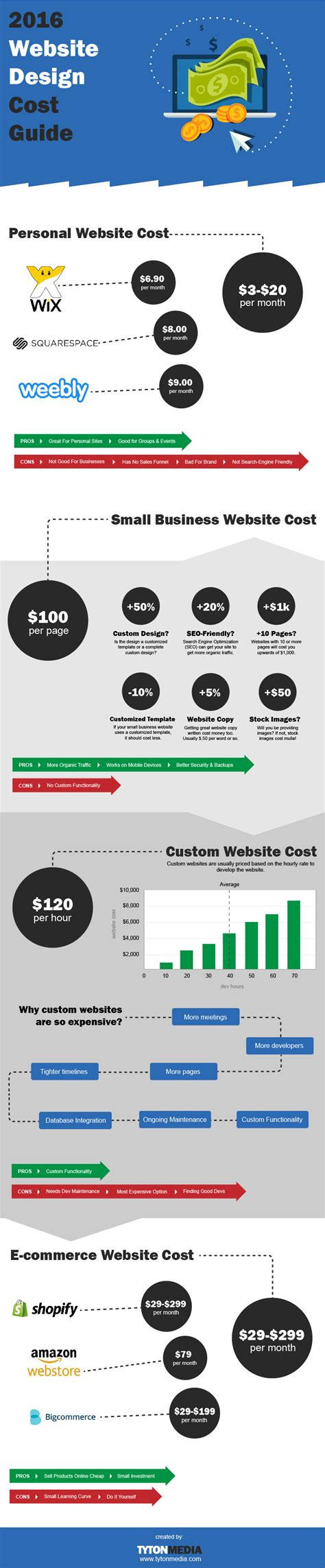 website layout design cost website design cost the 2016 guide 183 tyton media