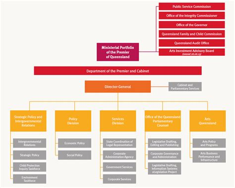 functions of the cabinet department of premier and cabinet queensland