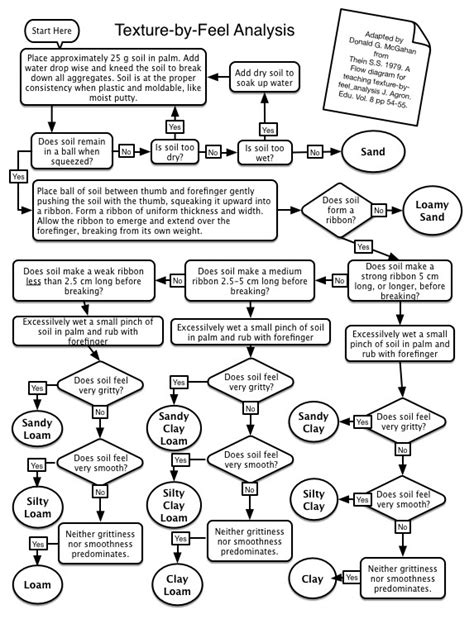 soil texture flowchart soil classification flow chart pictures to pin on