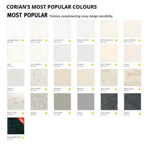 Corian Colours Benchtops For New Homes