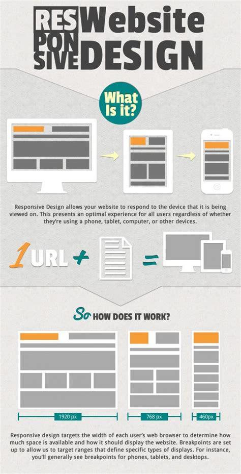 web design responsive layout osman assem digital art monster 187 why responsive web