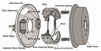 Disc Brake System Definition Mechanical Technology Drum Brakes