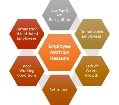 Employee Attrition Project Mba by Attrition Definition Human Resources Hr Dictionary