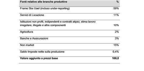 tavola sviluppi di 187 stima dei risultati economici a livello locale basati