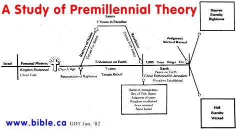 various prophetic charts theultimatereconciliationist