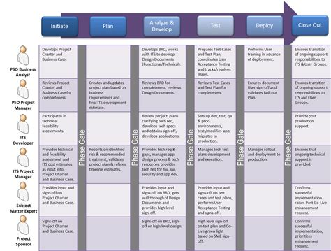 project management roles and responsibilities template construction project cycle diagram construction get