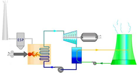 discuss the working of thermal power plant also draw its layout how does a thermal power plant work learn engineering