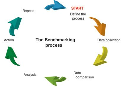 bench marking process the basics of benchmarking
