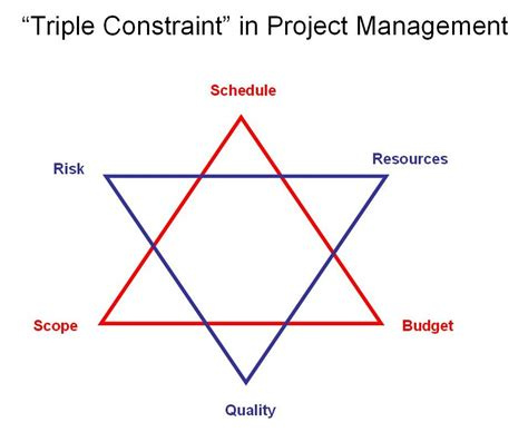 constraints of project management diagram program mgmt