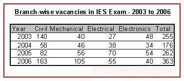 ies exam pattern mechanical engineering ies indian engineering services upsc exam pattern