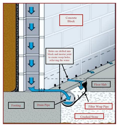 basement waterproofing omaha ne front entrance light