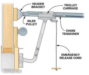 Garage Door Opener Issues Garage Door Opener Repair How To Troubleshoot Openers
