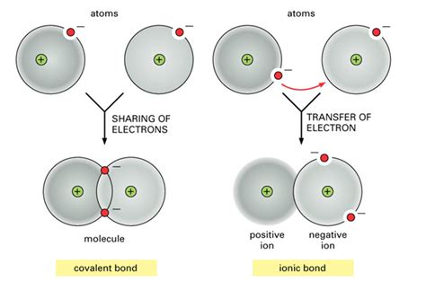 Difference Between Ionic And difference between covalent and ionic bonds with comparison