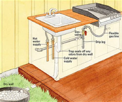 Diy Plumbing Advice by Installing Outdoor Kitchen Plumbing How To Install