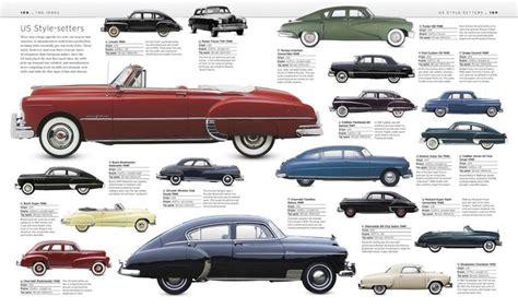 big book of cars dk 9780789447388 amazon com books history of industrial design timeline timetoast timelines