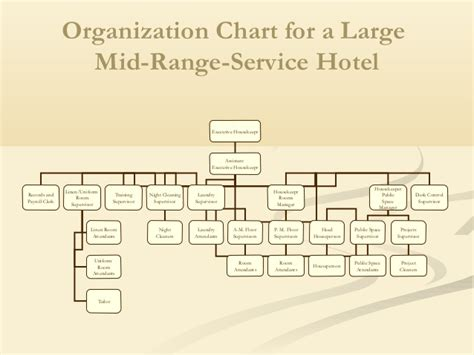 hotel organizational chart template housekeeping department of hotel
