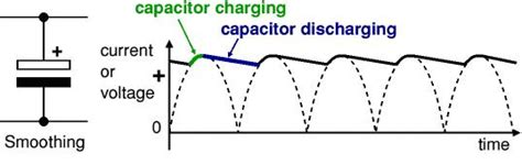 smoothing capacitor rms smoothing chs electricity