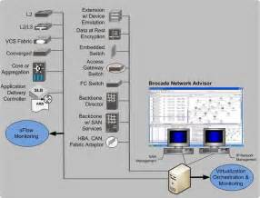 data center infrastructure base reference architecture