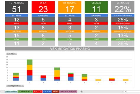 Solution Focused Excel Risk Log With Dashboard Template Risk Management Dashboard Template Excel