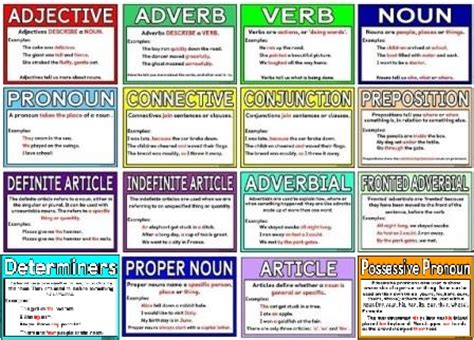 printable noun poster free printable grammar terms posters each poster includes