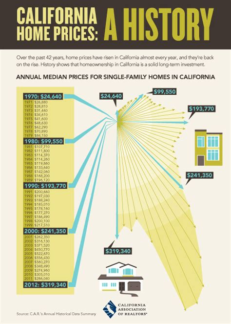 california real estate prices a history