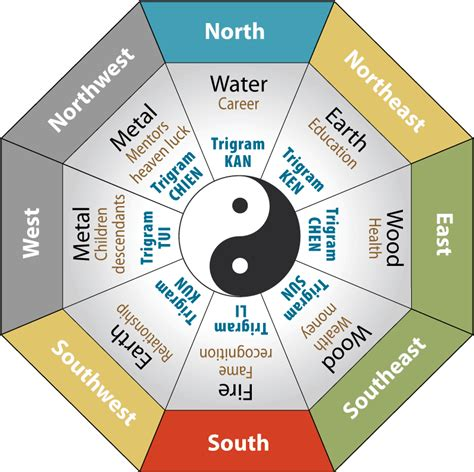 feng shui colors how colors influence your home s feng shui and you