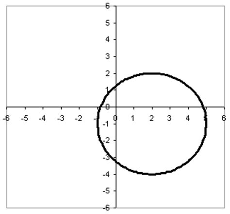 conic sections circle picture suggestion for circle graph conics
