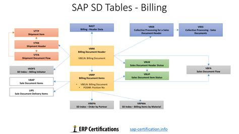 tutorial sap sd pdf sap sd tables the ultimate guide about sd tables