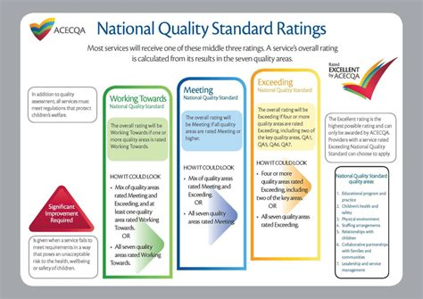 A Place Rating Assessments And Rating Macdonalds Childcare