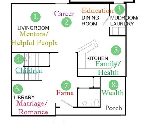 feng shui home floor plan house home