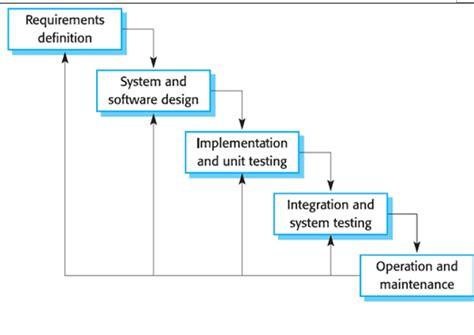 metode systematic layout planning adalah metodologi pengembangan waterfall